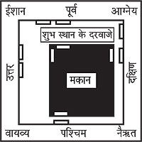 Vaastu for doors in Hindi